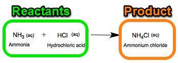chemical - of or made from or using substances produced by or used in reactions involving atomic or molecular changes;