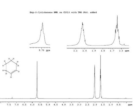 Label The Nmr Of Cyclohexene With 1 Types Of Protons 2 Shift 3