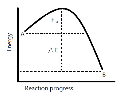 Analyzing Energy With a Reaction Coordinate Diagram | Study.com