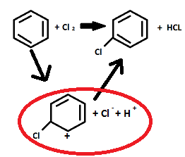 Chlorobenzene with activated complex
