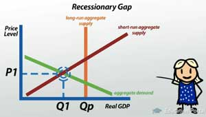 Recessionary Gap Graph New