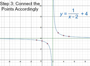 Reciprocal Functions Definition Examples Graphs Video Lesson