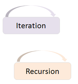 Recursion & Iteration in C Programming: Definition & Occurrence