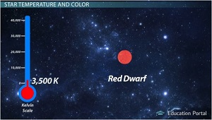 Red Dwarf Star Temperature Color