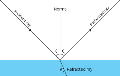 What is the Law of Reflection of Light? - Definition & Overview ...