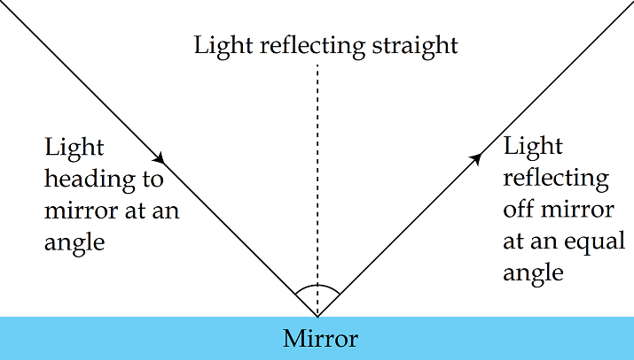 two laws of reflection of light