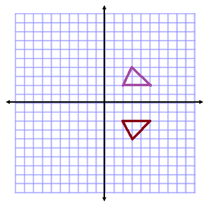 across the x axis   X Axis Reflection