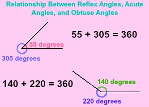 reflex angle relationship