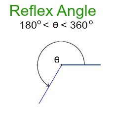 Give examples of reflex angles  | Study com