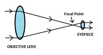 simple telescope diagram refracting telescope: definition, parts & facts - video ... simple uranium diagram
