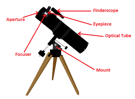 External Parts of a Refracting Telescope