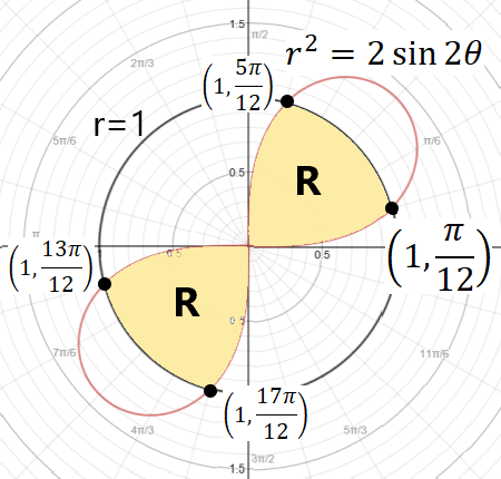 Consider The Two Polar Curves R 2 2 Sin 2 Theta And R 1 A Sketch These Polar Curves On The Same Axis B Find The Area Inside Both Of The Curves Study Com