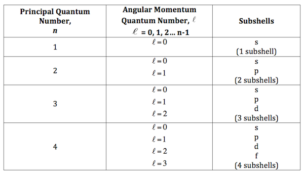 Relationship Between The Prinl And Angular Momentum Quantum Numbers