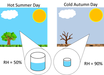 relative humidity lesson for kids study com