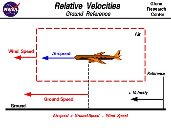 The Wind Adds to the Relative Velocity of a Plane