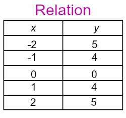 The Difference Between Relations & Functions - Video ...