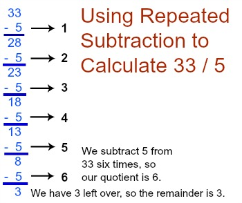 what is repeated subtraction video lesson transcript. Black Bedroom Furniture Sets. Home Design Ideas