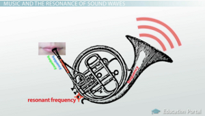 Resonant Frequency Horn Example