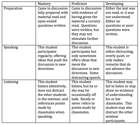 peer assessment of group work a review of the literature Falchikov (1995) identified two distinct types of peer assessment, of product and of performance (sometimes referred to as 'process') peer assessment of product is where students assess other students' delivered work: either a finished product, in case of summative assessment, or a work in progress in the case of formative assessment.