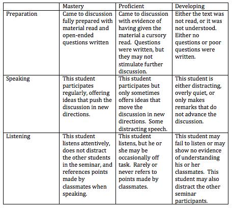 Socratic Seminar Rubric Examples – Seminar Planning Template