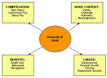 """meaning of motivation and how this will affect the employees of an organization So that """"employees motivation mean the process in which  motivation will lead  to the fact that workers or employees of the organization will seriously do."""