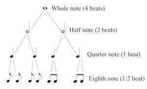 Different rhythmic breakdowns of four beats. Image by Greg Simon.