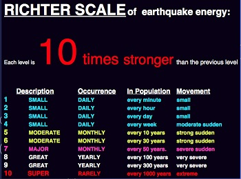 The Richter Scale Lesson for Kids | Study.com