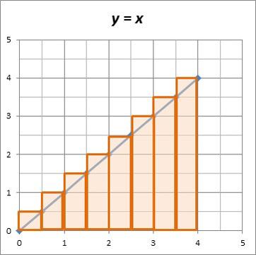 Riemann Sum Lesson Plans & Worksheets Reviewed by Teachers