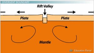 rift how to make plat