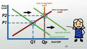 Rightward Shift of Aggregate Demand Curve