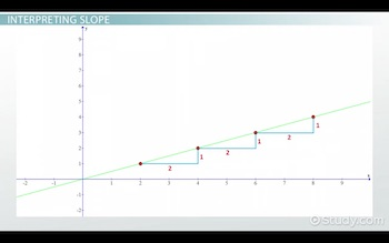 graph showing slope of 1/2