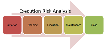 Risk Analysis - All Phases