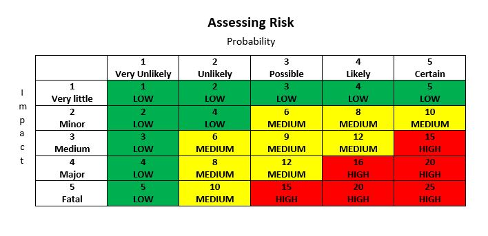 risk management thesis proposal