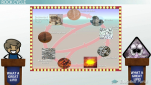 Rock cycle igneous sedimentary and metamorphic rocks video rock cycle diagram ccuart Image collections