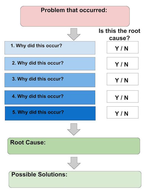 Practical Application: Root Cause Analysis Template | Study.com