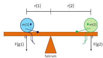 Rotation Diagrams Rotational Equilibrium Diagram