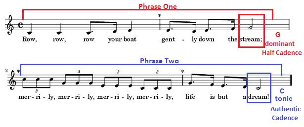 Cadence: Definition, Meter & Examples | Study.com