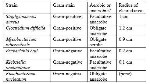 Quiz & Worksheet - Research Summaries in ACT Science Reasoning ...