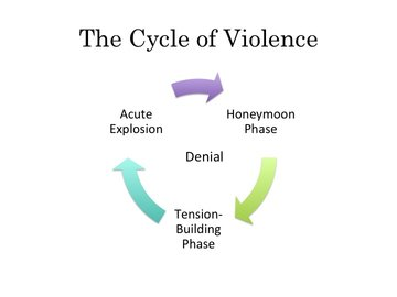 Cycle of violence theory diagram video lesson transcript cycle of violence diagram ccuart Choice Image