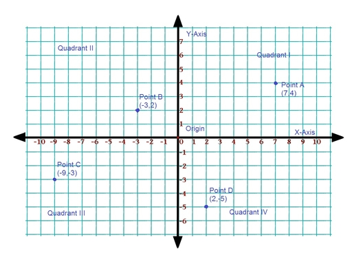 coordinate system in geometry definition types study com