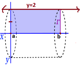 integral washer method