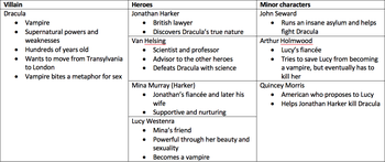 Dracula: Character List & Analysis - Video & Lesson
