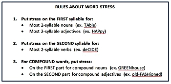 ESL Word Stress Lesson Plan | Study com