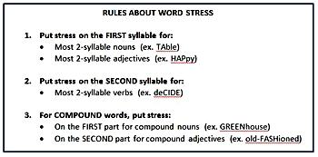 ESL Word Stress Lesson Plan | Study.com