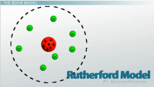 The bohr model and atomic spectra video lesson transcript rutherford atomic model ccuart Images