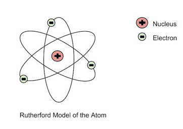 Rutherford model of the atom definition diagram video lesson rutherfords model shows that an atom is mostly empty space with electrons orbiting a fixed positively charged nucleus in set predictable paths ccuart Images