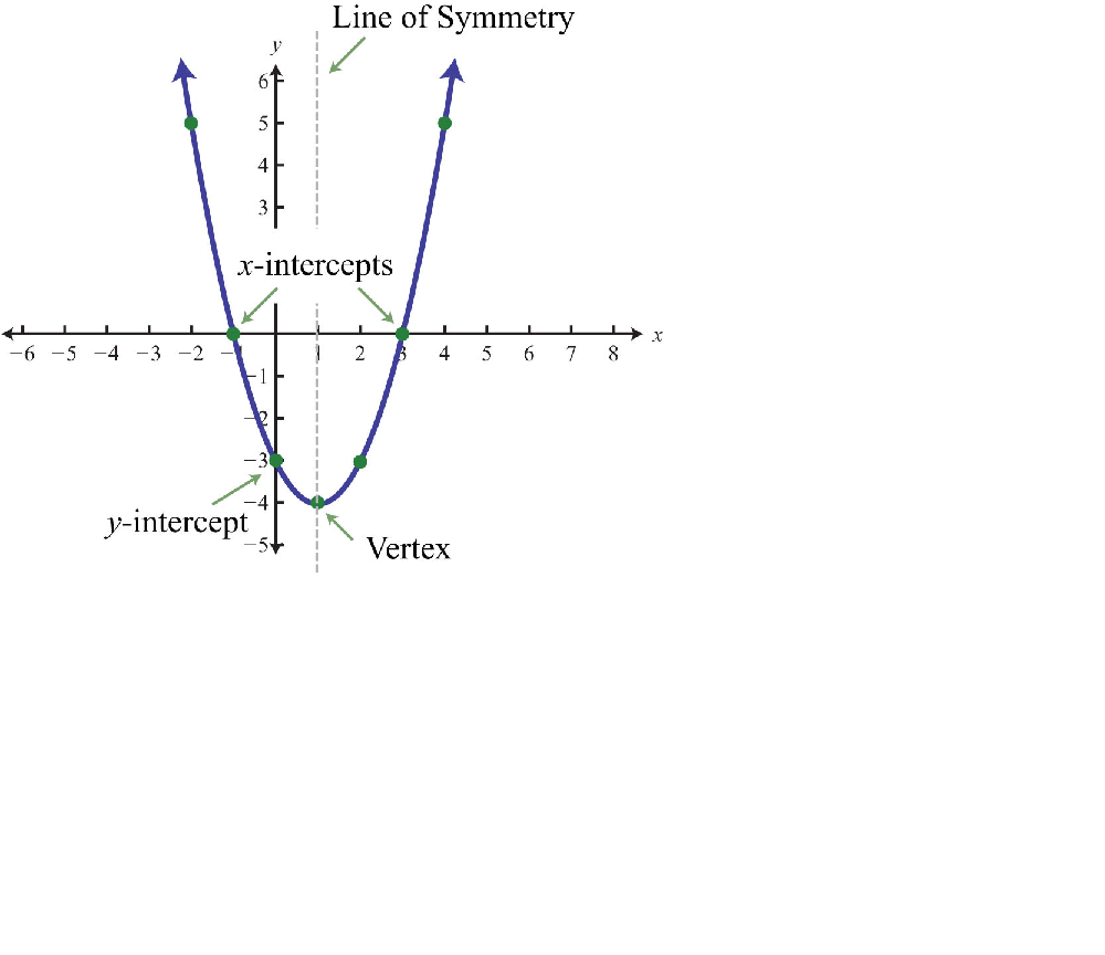 Parabola intercept form definition explanation video lesson graph of a parabola falaconquin