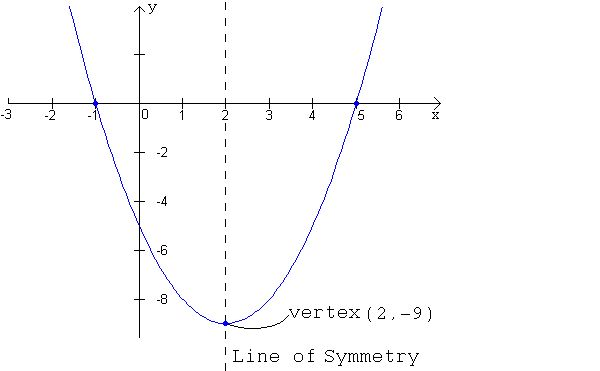 Graph of a parabola in intercept form