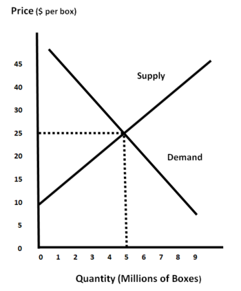 SUPPLY AND DEMAND FOR BOXES
