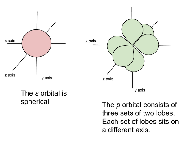Image of s and p orbitals